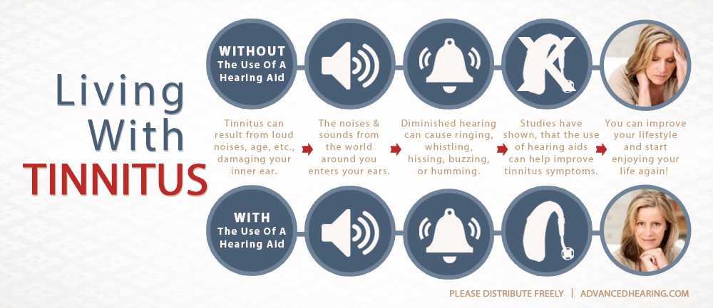 Living With Tinnitus Graphic