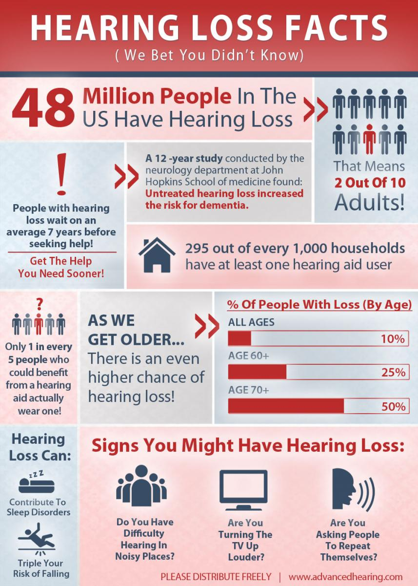 Infographic containing information about hearing loss